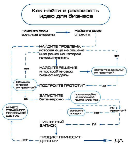 shema-razvitija-idei-dlja-biznesa