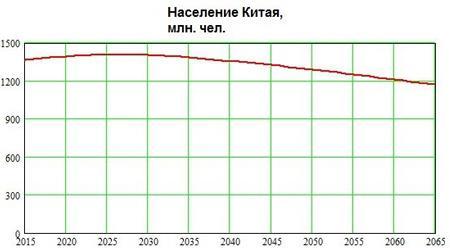 Динамика изменения численности населения КНР в XXI веке