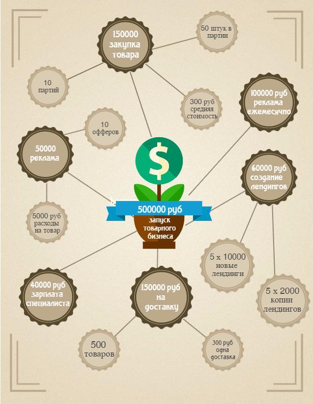 бизнес план товарного бизнеса