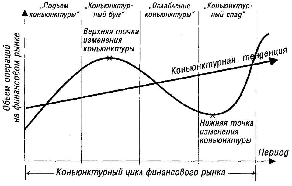 Конъюнктура рынка