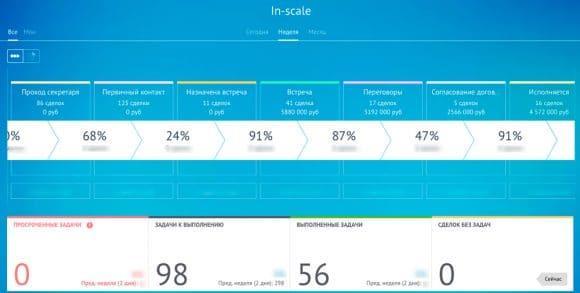 crm системы рейтинг 2017 amocrm
