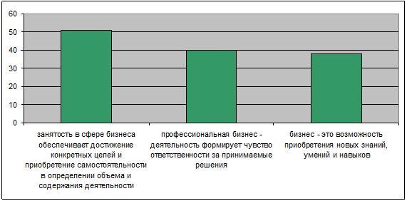 Отношение российских предпринимателей к ведению бизнеса