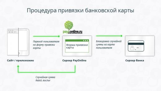 как заработать на переводе электронных денег