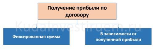 Диаграмма получение прибыли по договору