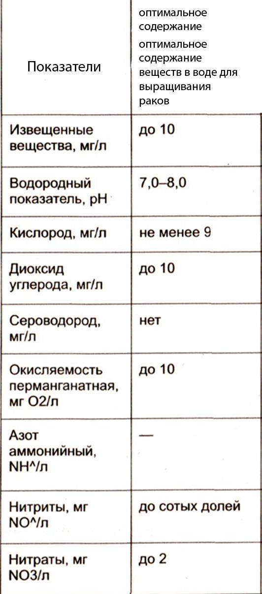 показатели воды для раков
