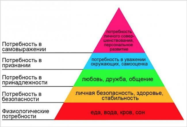 piramida-maslou