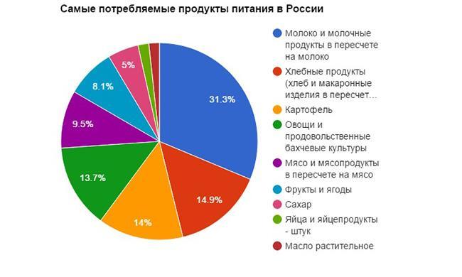 potrebleniye_produktov