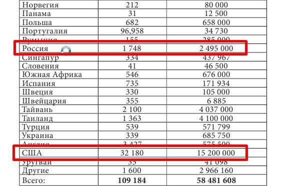 статистика млм по странам
