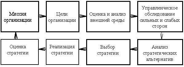 Структура плана