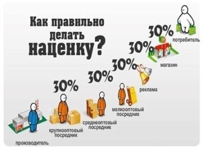Наценка на белорусскую косметику