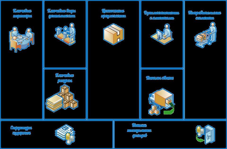 Шаблон бизнес-модели_3