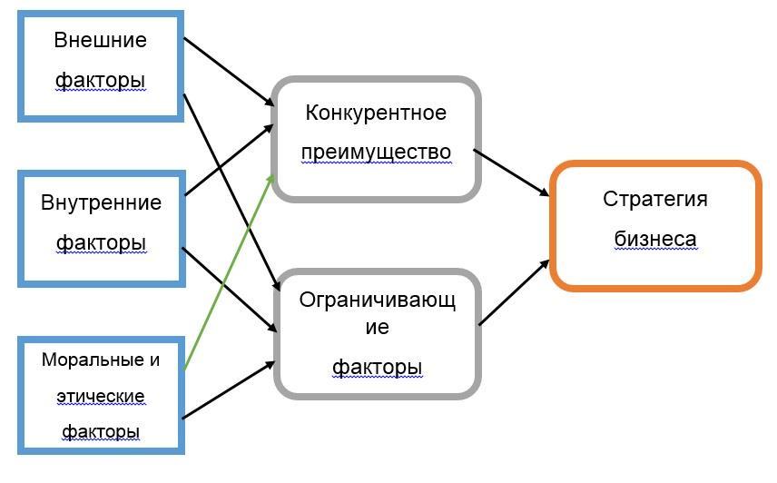 shema-deystviya-faktorov-na-strategiyu-biznesa