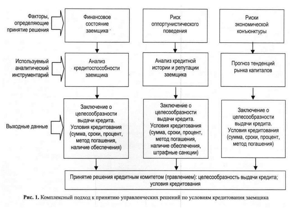 Комплексный подход к принятию управленческих решений по условиям кредитования заемщика