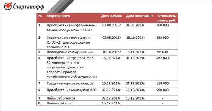Пример календарного плана для фермерского хозяйства
