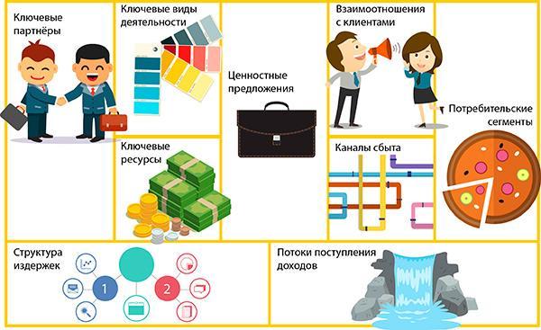 Построение бизнес моделей: метод Александра Остервальдера