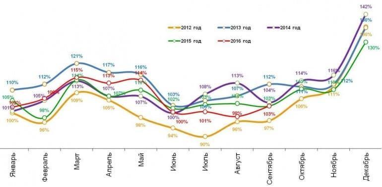1 – расходы скорректированы на уровень инфляции; за базу взят январь 2012 года (100%); использованы данные по городам с населением от 100 тыс. жителей.