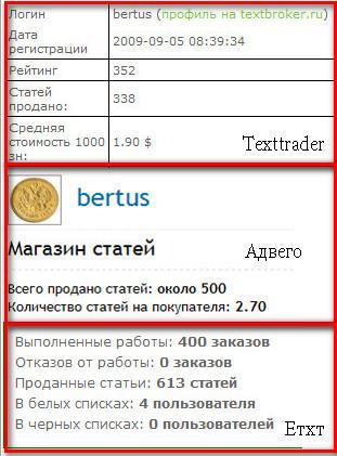 Профиль bertus'а на биржах статей
