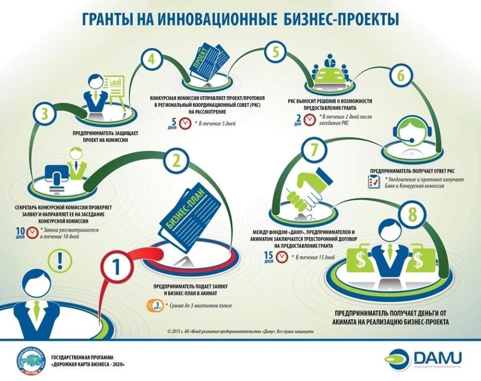 Как составить бизнес-план в Казахстане?