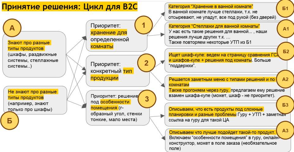 Это пример того, как путь клиента дает понимание структуры сайта