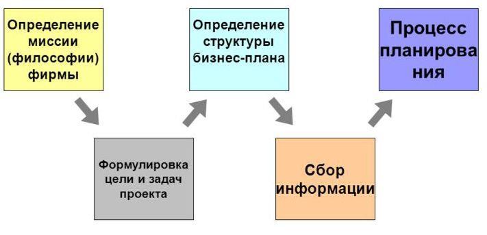 основные этапы бизнес планирования
