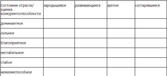 матрица для оценки проекта