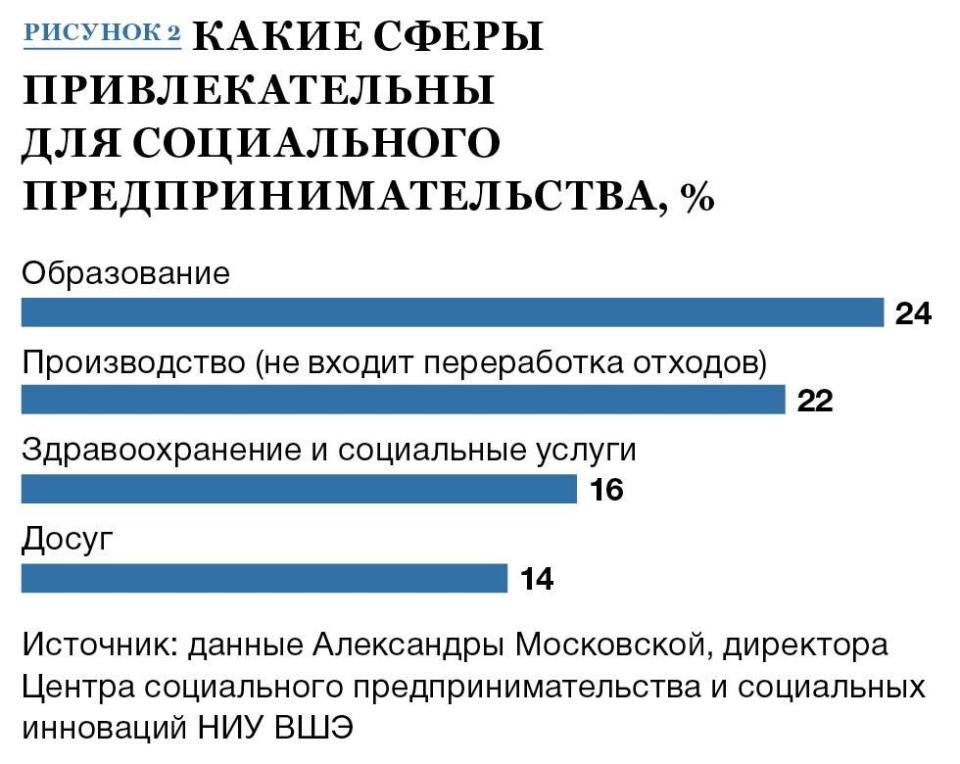 4 примера социального бизнеса, который работает в России