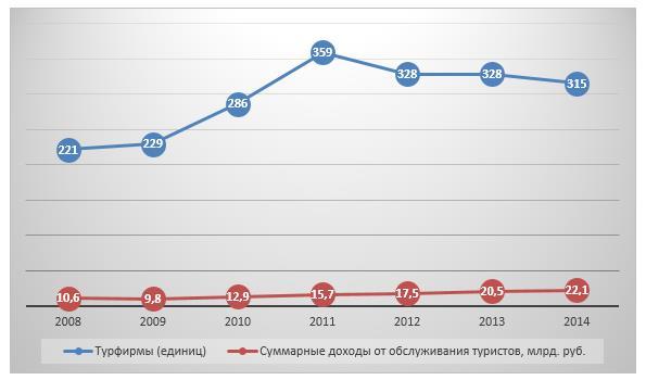 Динамика основных показателей отрасли в 2008-2014 гг.