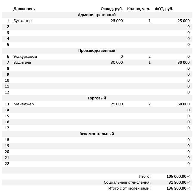 Штатное расписание и фонд оплаты труда