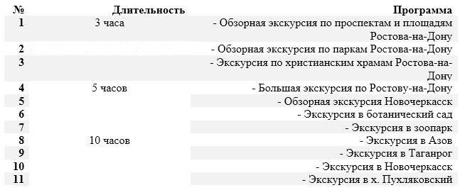 Перечень экскурсионных программ