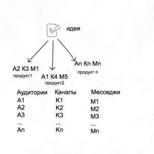 4.AKM
