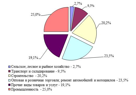 Структура объема производства предприятиями МСП по видам экономической деятельности в Республике Казахстан за 2014 год, %.