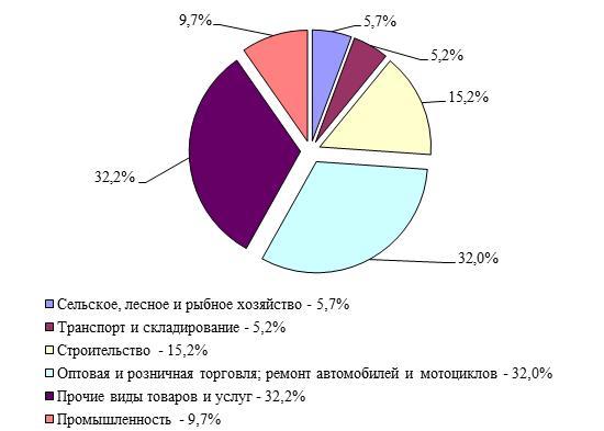 Структура предприятий по видам экономической деятельности МСП в Республике Казахстан за 2014 год, %.