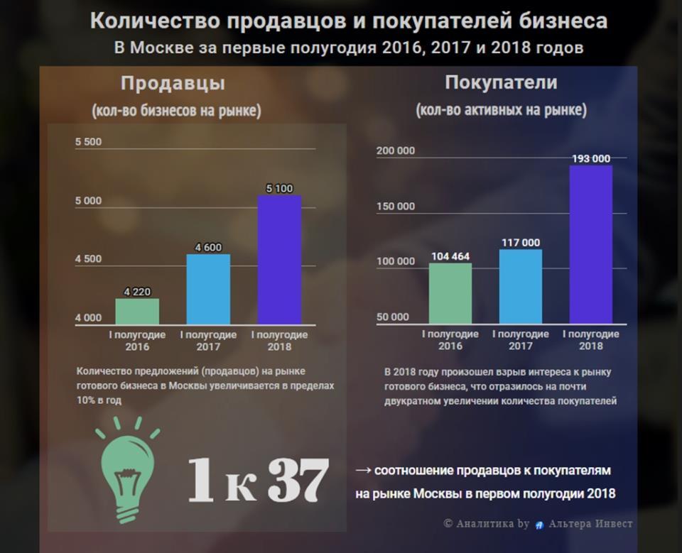 График роста количества спроса и предложений на рынке готового бизнеса Москвы 2016, 2017 и 2018 годов