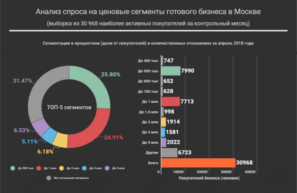 График спроса на сегменты готового бизнеса в Москве