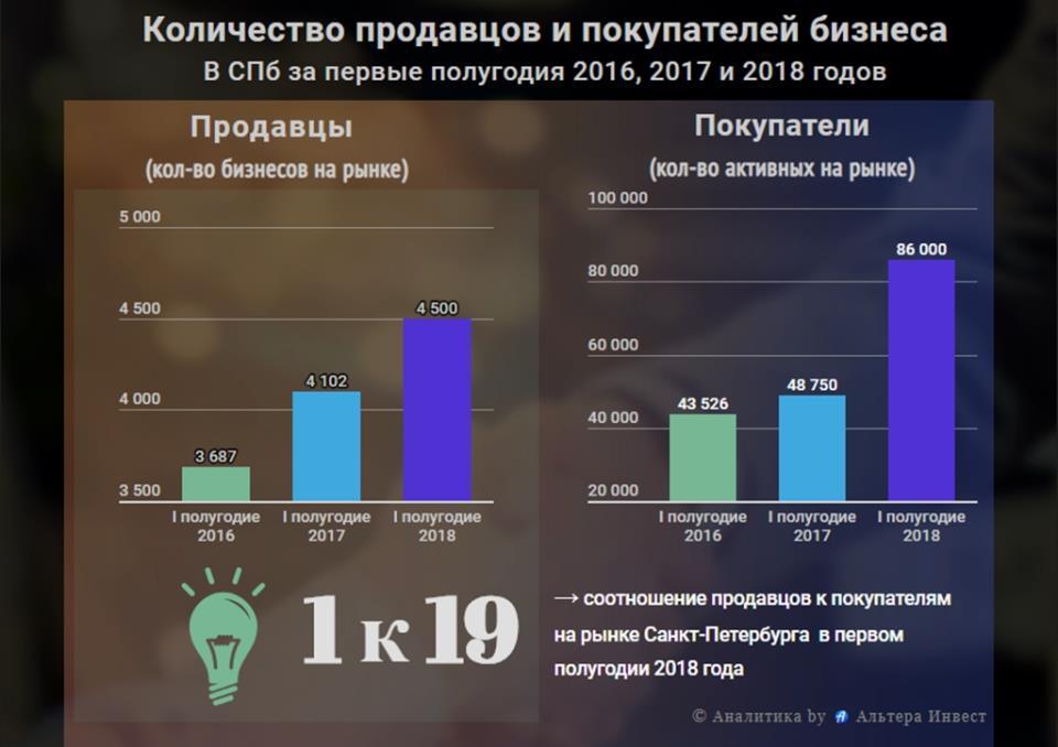 График роста количества спроса и предложений на рынке готового бизнеса Санкт-Петербурга 2016, 2017 и 2018 годов