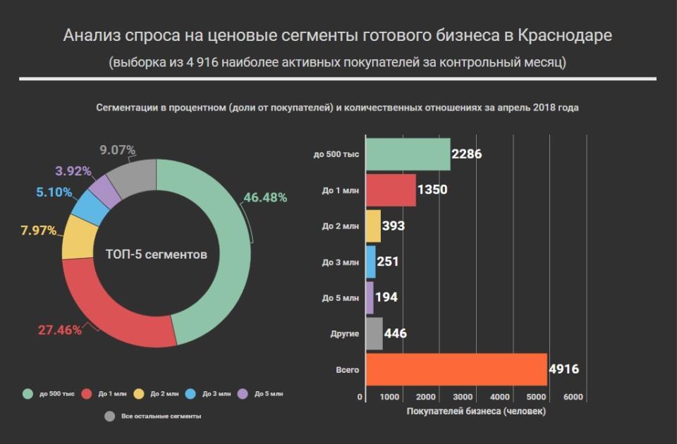 График спроса на сегменты готового бизнеса в Краснодаре