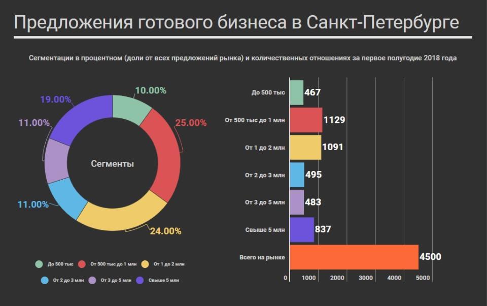 Ценовые сегменты рынка готового бизнеса в Санкт-Петербурге