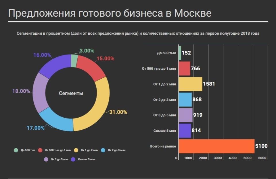 Ценовые сегменты рынка готового бизнеса в Москве