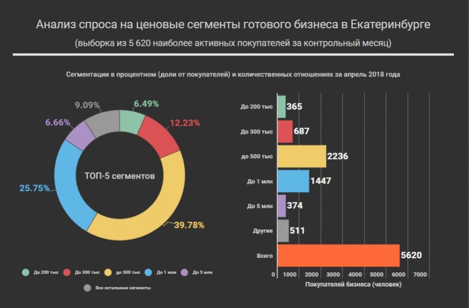 График спроса на сегменты готового бизнеса в Екатеринбурге