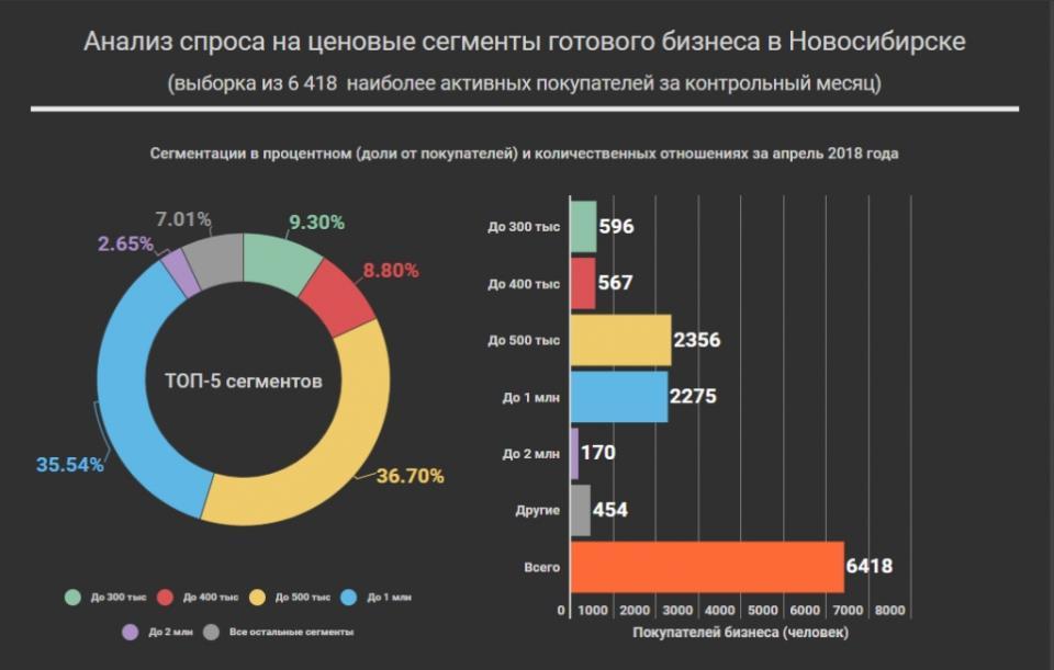 График спроса на сегменты готового бизнеса в Новосибирске