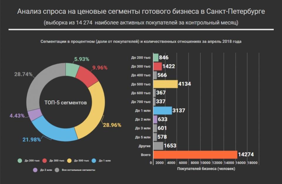 График спроса на сегменты готового бизнеса в Санкт-Петербурге