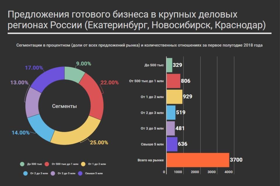 Ценовые сегменты рынка готового бизнеса в Новосибирске, Екатеринбурге и Краснодаре