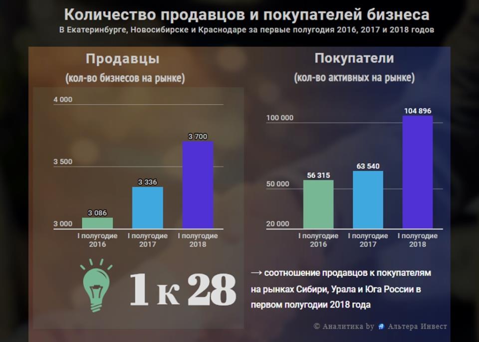 График роста количества спроса и предложений на рынке готового бизнеса Новосибирка, Екатеринбурга и Краснодара 2016, 2017 и 2018 годов