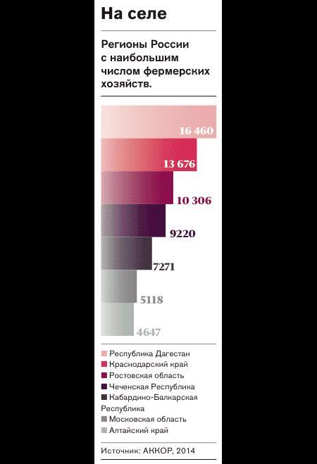 Рис.2 Фермерские хозяйства в России