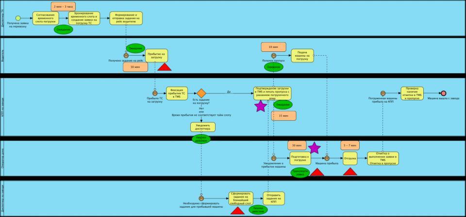 Моделирование и анализ бизнес процессов