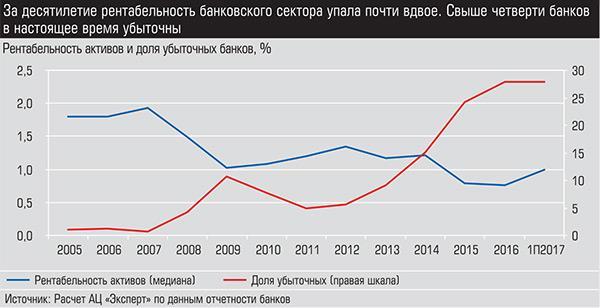 За десятилетие рентабельность банковского сектора упала почти вдвое. Свыше четверти банков в настоящее время убыточны 026_expert_ural_37.jpg