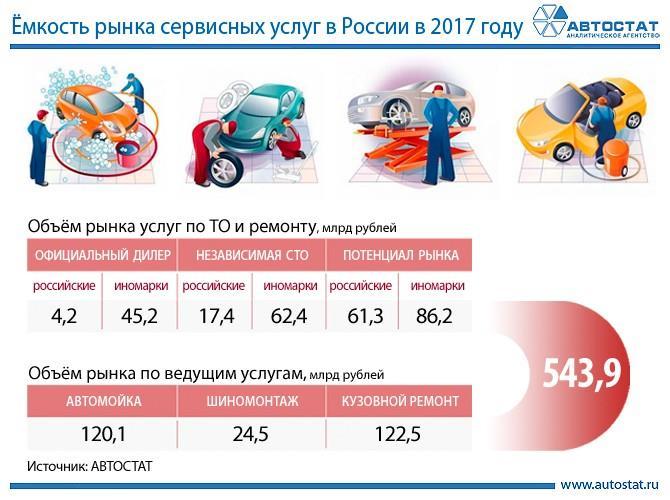 Емкость рынка сервисных авто услуг