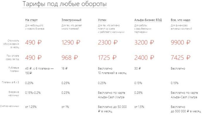 Тарифы Альфа Банк Бизнес онлайн