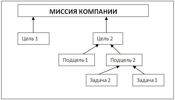 Структура целей и задач в общей миссии компании