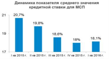 https://www.mspbank.ru/userfiles/160516.PNG